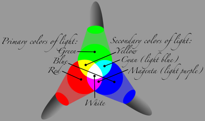 Primary And Secondary Colors Of Light